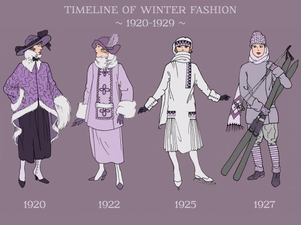 winter timeline1920-1929
