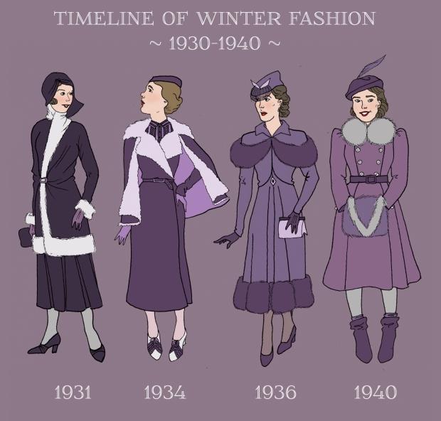 winter timeline1930-1940